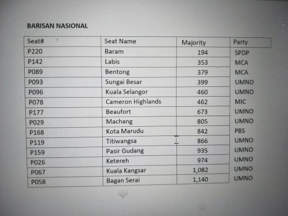 BN marginal seats 1